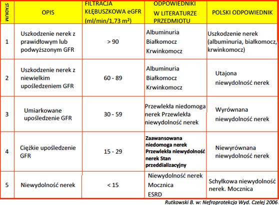 Przewlekła choroba nerek - klasyfikacja